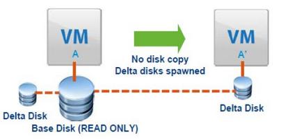 Snapshot delta disks