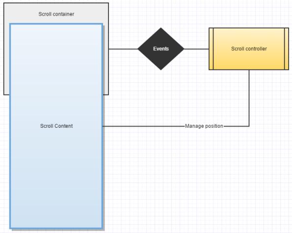 scroll_model