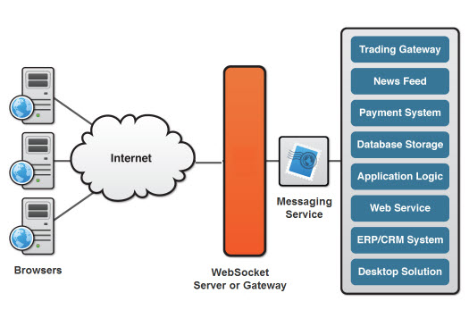 Websocket allows you to broadcast messages, or to filter messages based on criteria. Messaging and data-flow protocols are very easy to implement